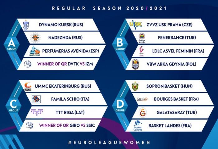 Formatul din Euroliga feminină a suferit schimbări majore
